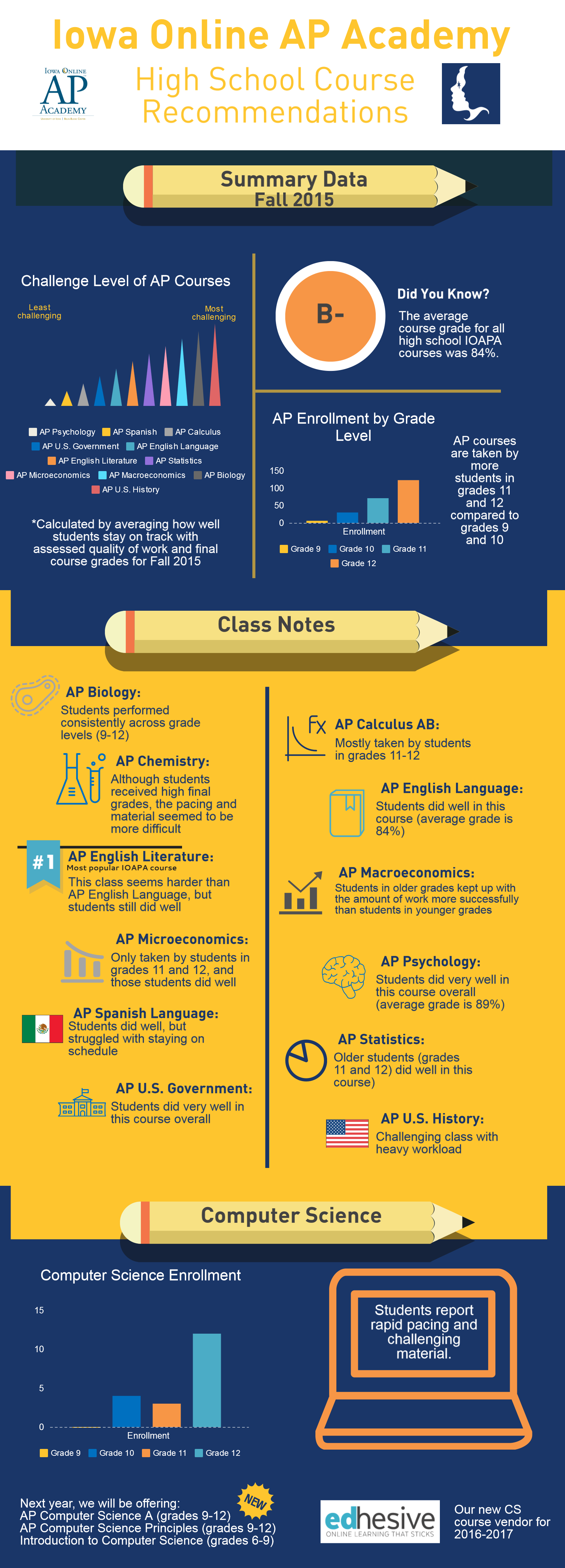 IOAPA Fall 2015 HS Data Infographic