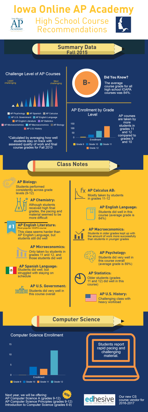 IOAPA Fall 2015 HS Data Infographic