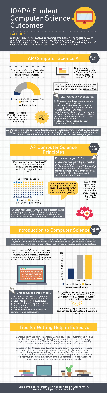 IOAPA Computer Science Infographic