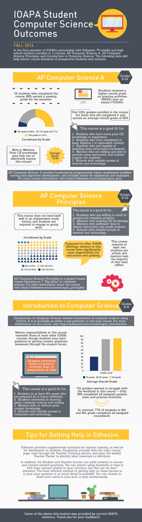 IOAPA Computer Science Infographic