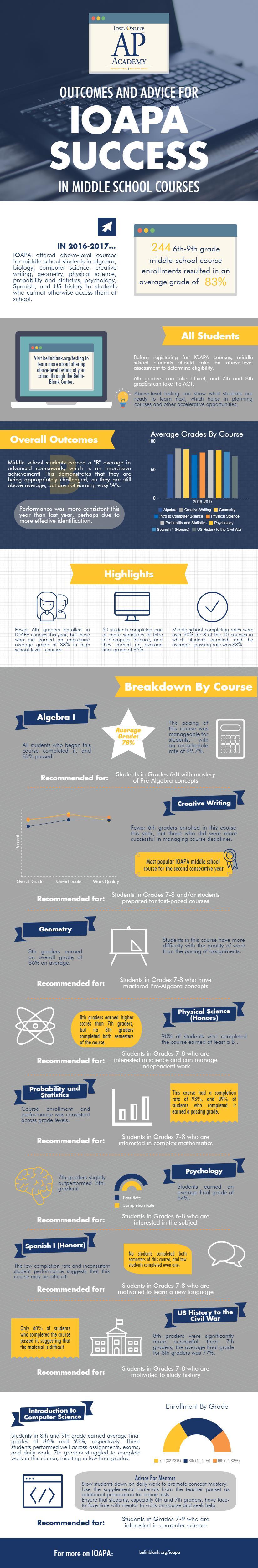 2016-2017 IOAPA Middle School Infographic