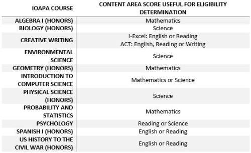 content-area eligibility