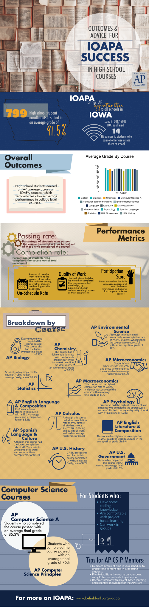 2017-18 IOAPA Infographics - HS.png