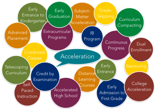 20 Forms of Acceleration